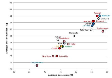 Sammenhængen mellem gennemsnitlig boldbesiddelse og gennemsnitlig afleveringssuccesrate