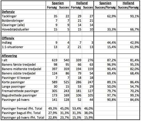 Indsamlet data fra Spanien - Holland. Kilde: Opta